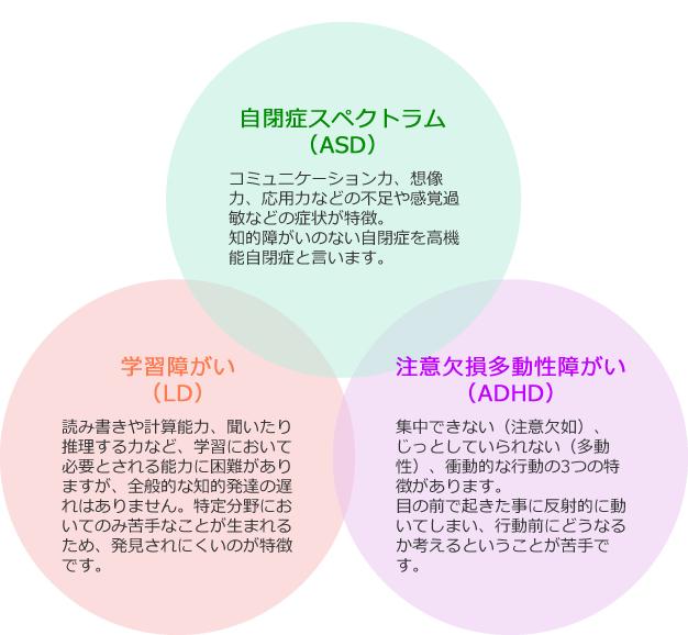 自閉症スペクトラム(ASD)、学習障がい(LD)、注意欠陥多動性障がい(ADHD)の図。